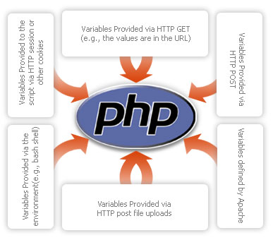 php security Security in PHP
